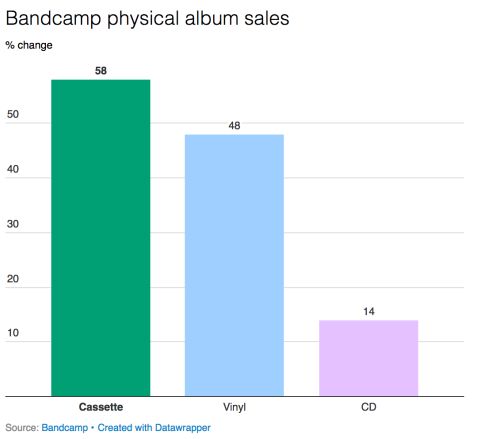 Bandcamp physical album sales % change