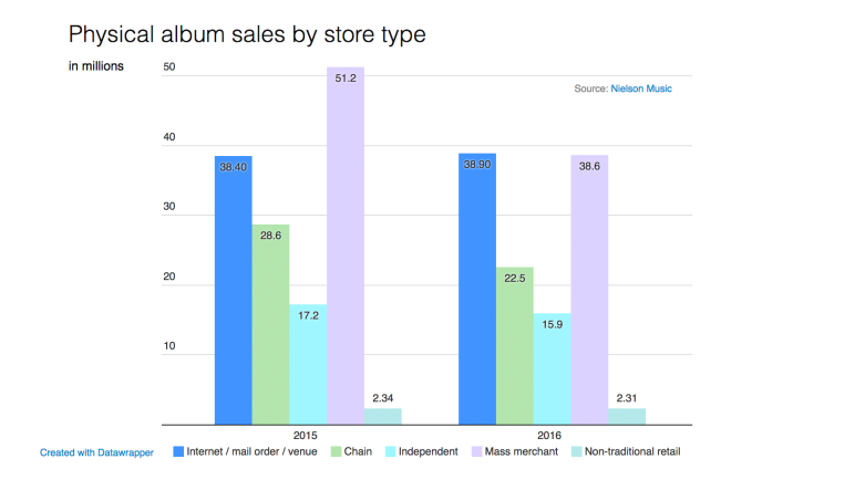 Physical sales by store type
